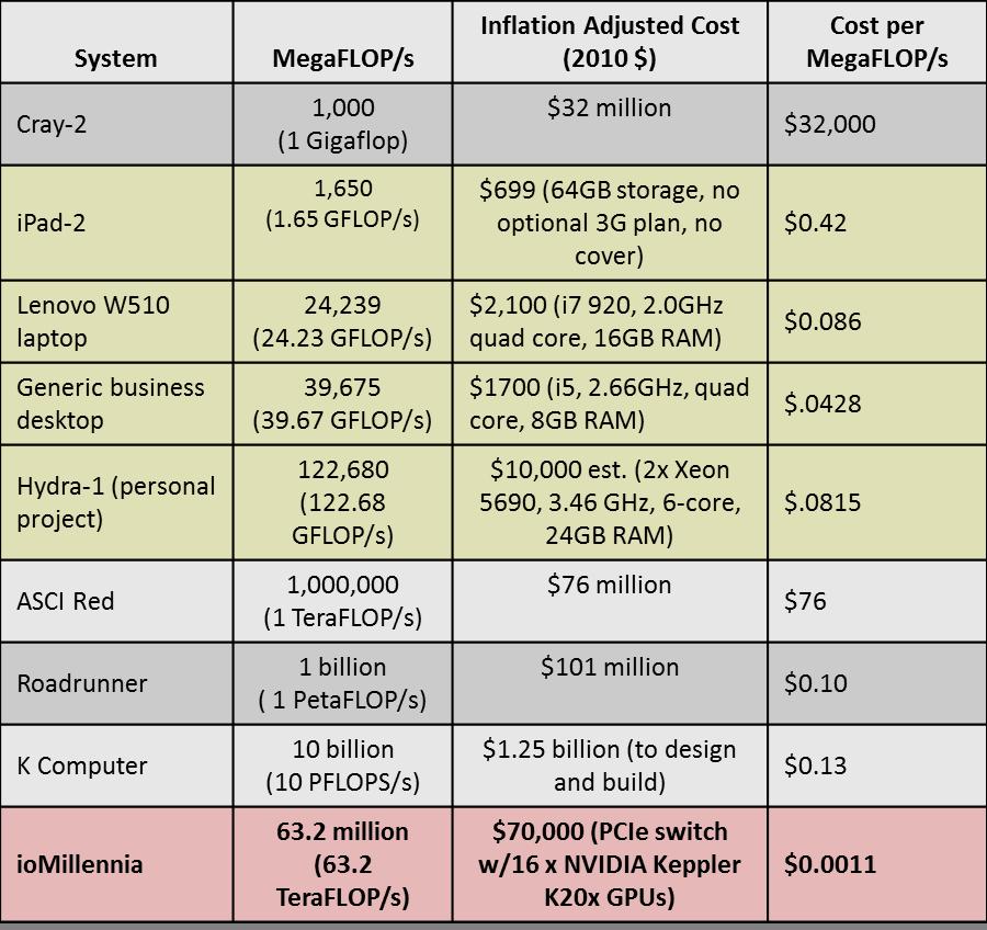 GCG GTC 2013: 63 TFLOP/s in 3U? Like a clown car full of GPUs - GCG