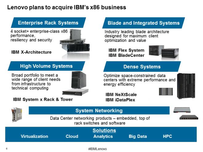 IBM_x86_Portfolio